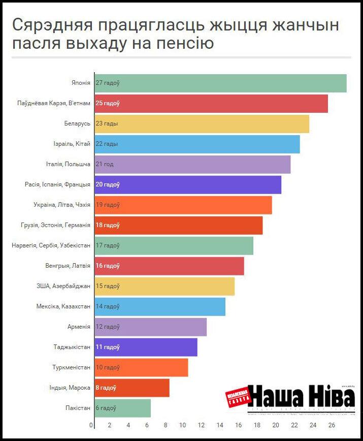 Сроки начисления пенсии после подачи документов в белоруссии